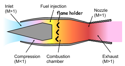 Types of Jet Engines (animations)! – MechStuff