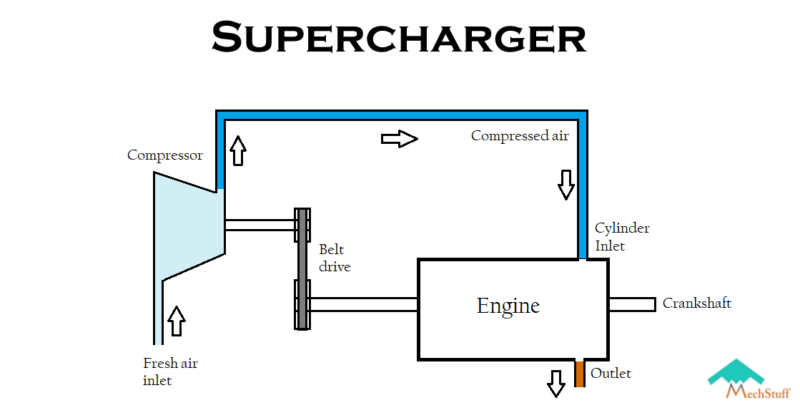 what are superchargers ? | working, types, advantages, limitations –  mechstuff  mechstuff
